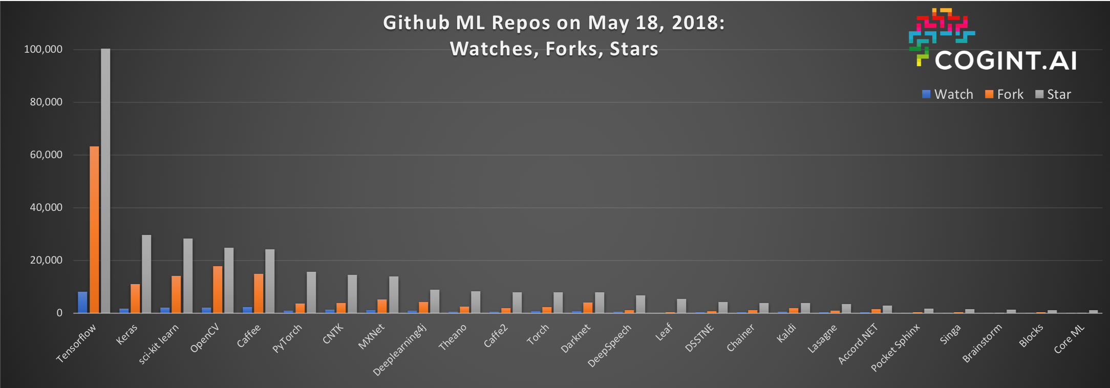 Which Machine Learning Project Wins with Developers on Github?