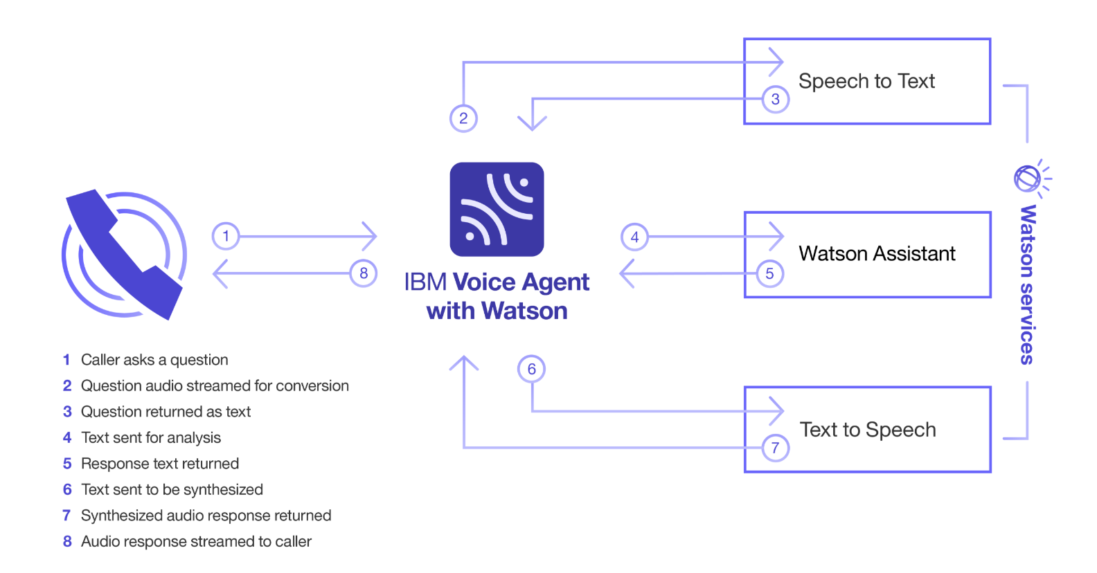 When will Voice AI Replace the Call Center Voice Channel?