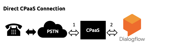 Direct-CPaaS-Connection